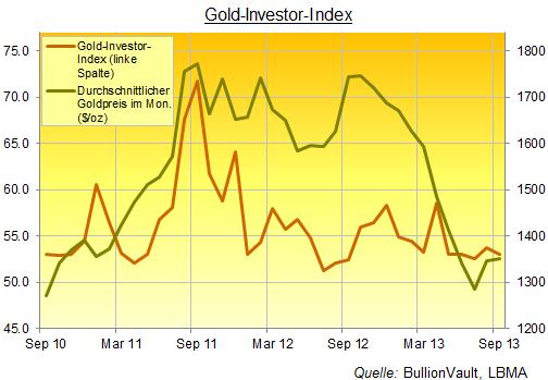131001 Goldinvestor