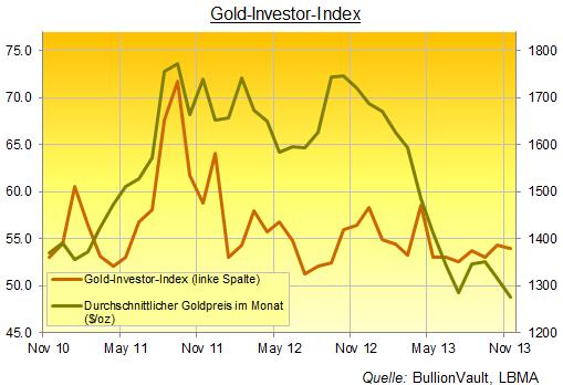 131203 Goldinvestor